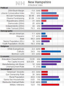 New Hampshire Demographics - Red helps McCain, Blue helps Obama, Purple has Unknown Effects